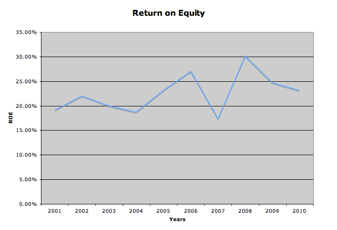 returns line graph