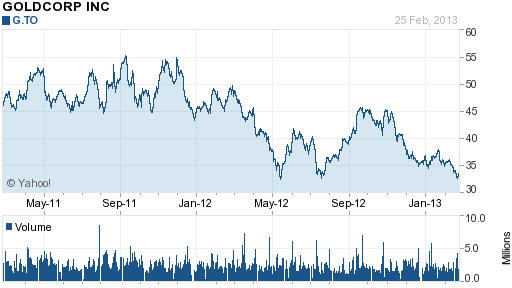 Goldcorp (GG) 2 Year Chart