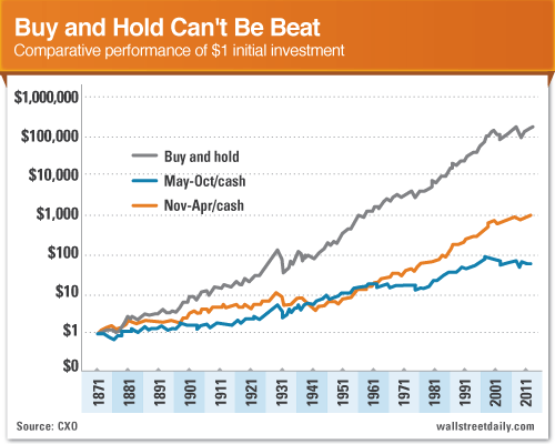 Buy and Hold vs Sell in May