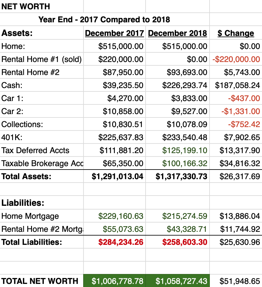 Net worth year end compared to 2017