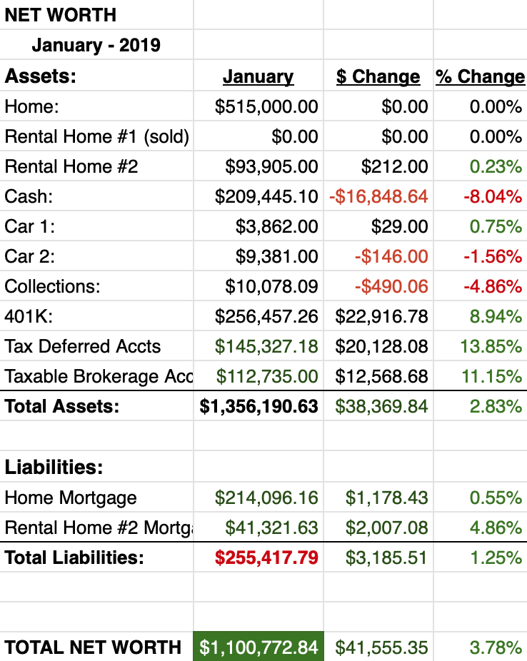Monthly net worth report January