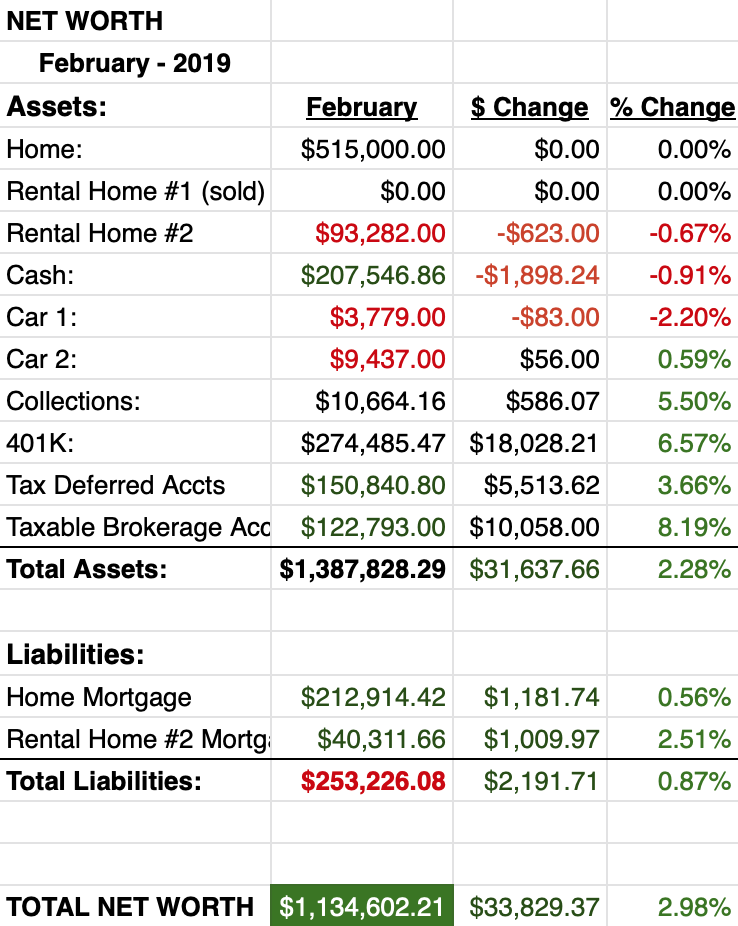 February Net Worth Report