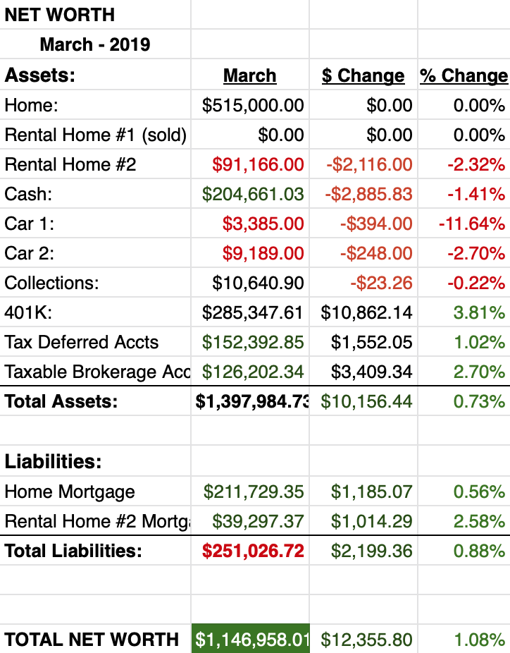 Net Worth Report March 2019