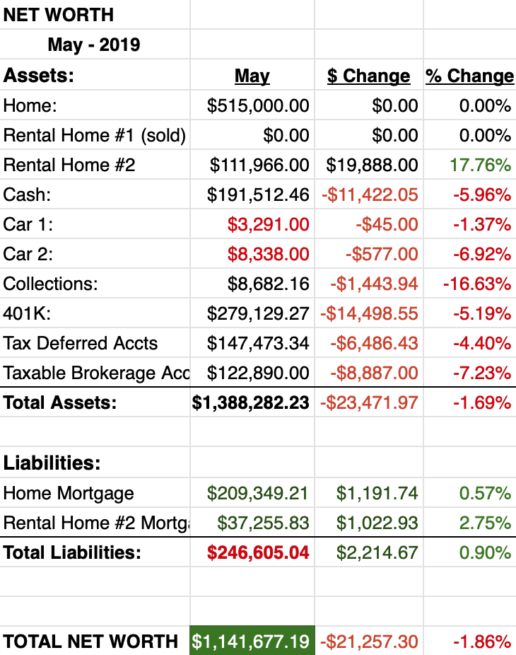 Net Worth Report May 2019