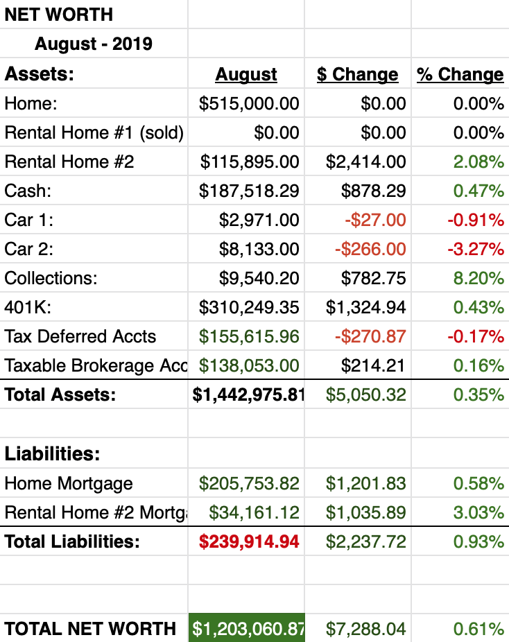 August 2019 Net worth report