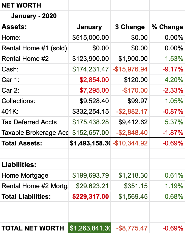 Net Worth Report January 2020