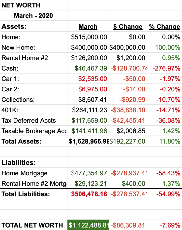 March 2020 Net Worth Report