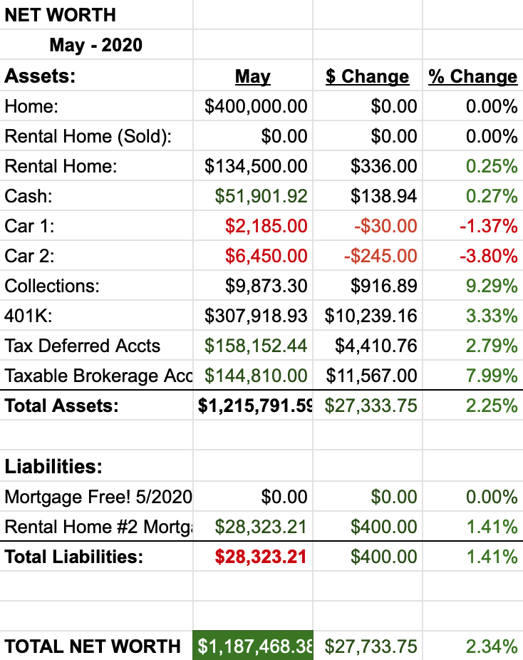 Net Worth Report May 2020